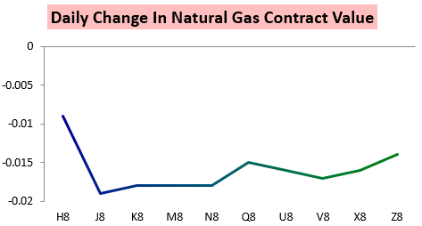 Largest Natural Gas Traders