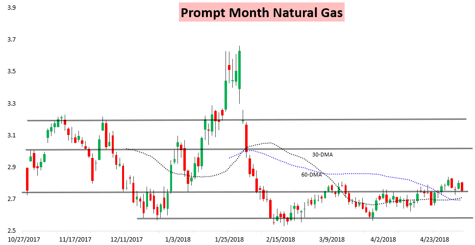 Last  Month Well Price Of Natural Gas
