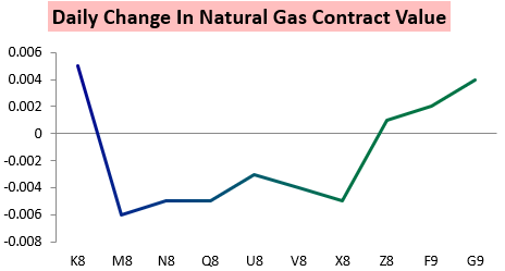 Natural Gas Storage Analyst Expectations