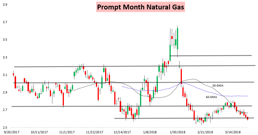 Natural Gas Prices Bc
