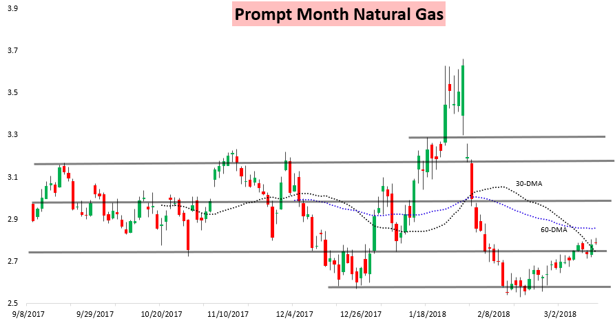 How To Get Into Natural Gas Trading