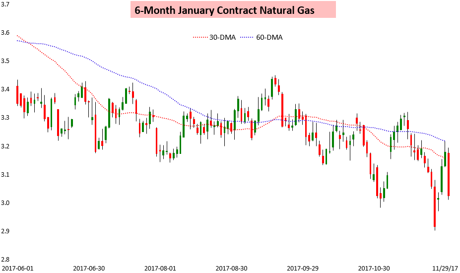Trading natural gas cash futures options and swaps pdf