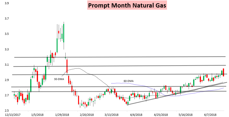 Natural Gas Weather Forecast And Analysis