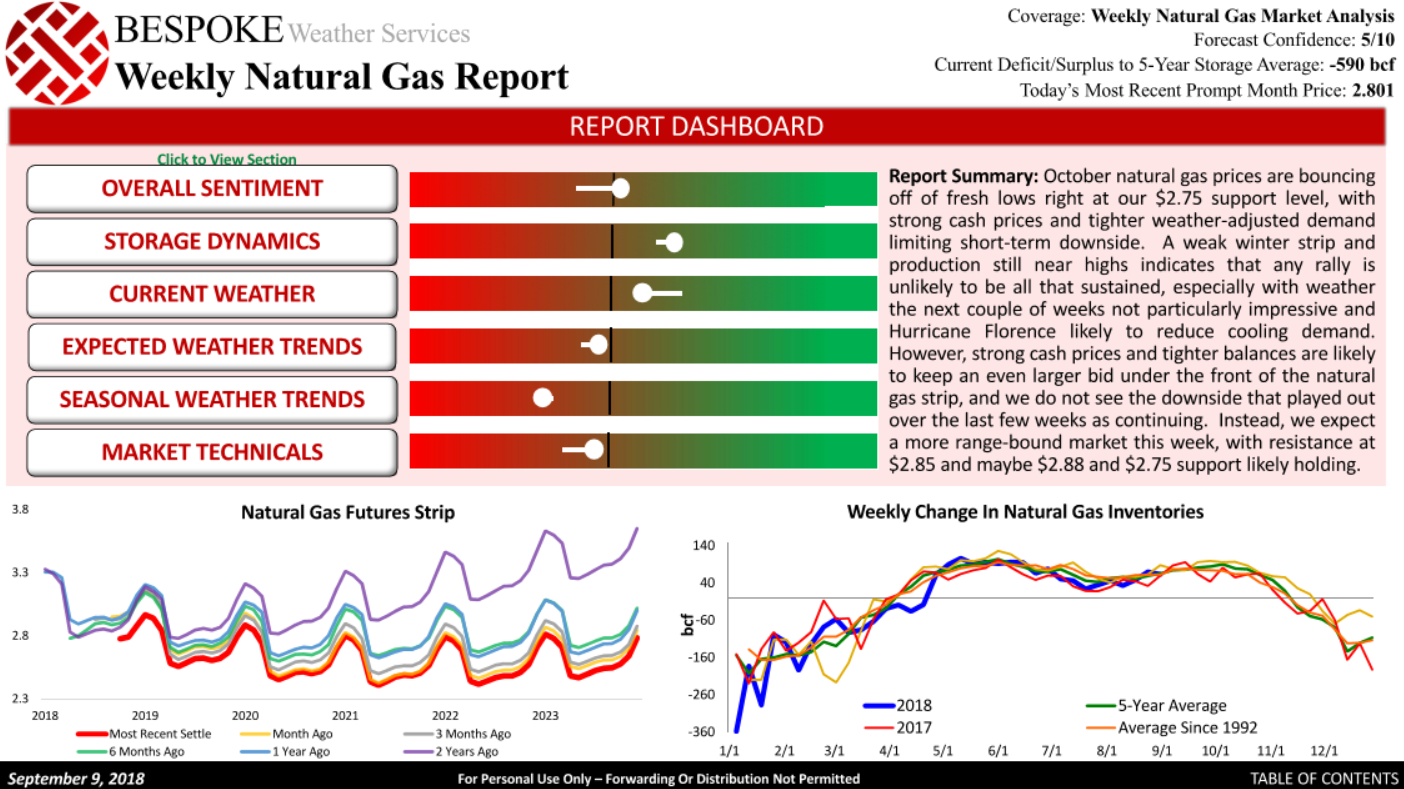 Natural Gas Commodity Contract
