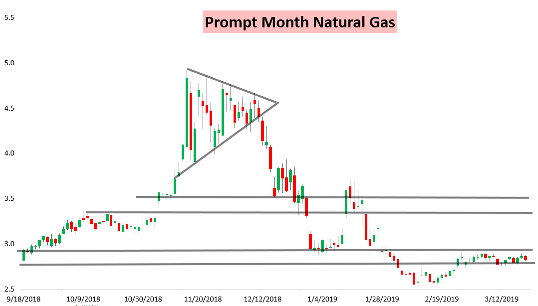 natural gas commodity weather