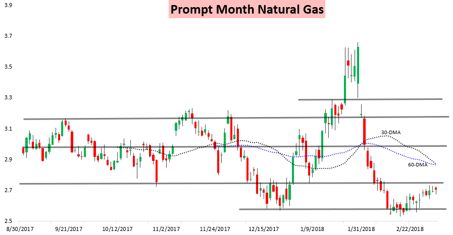 Bc Natural Gas Price Forecast