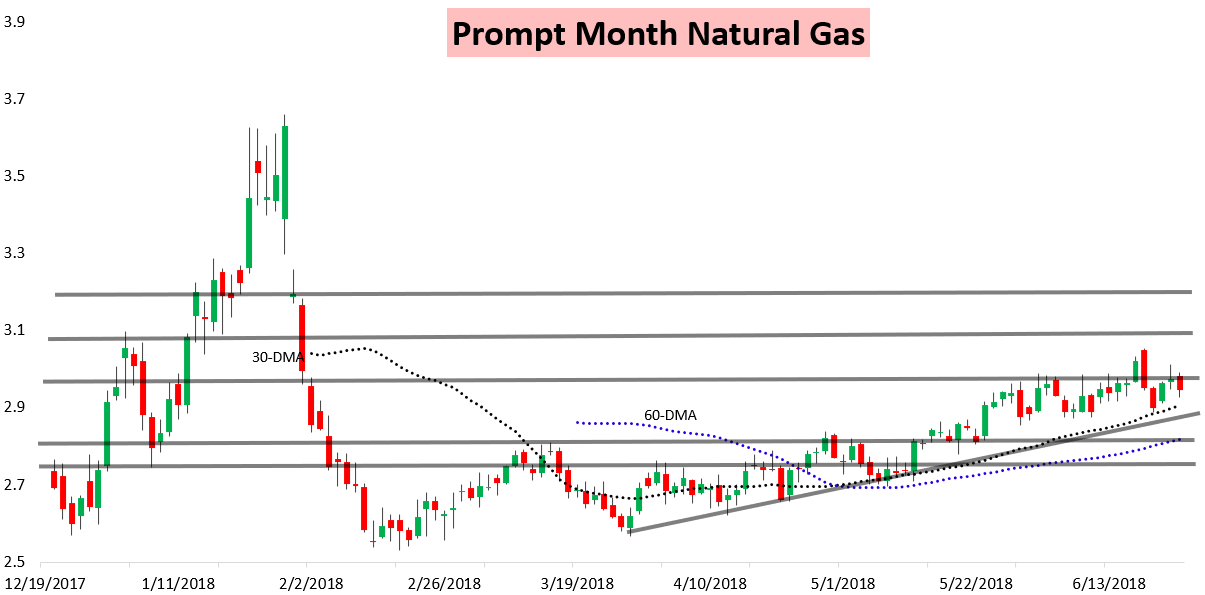 Weekly Natural Gas Production Report