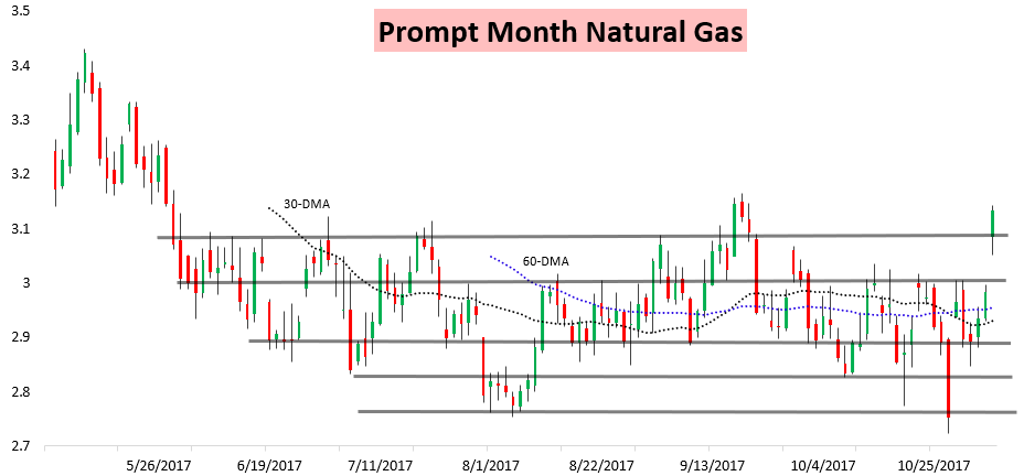 Natural Gas Month To Month Forecast